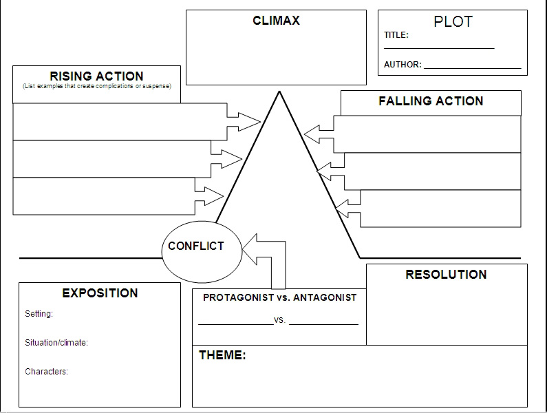 The plot diagram sequence wiring library english you say you want a revolution rh revolutionizeyourlife weebly com plot sequence worksheets printable plot diagram worksheet ccuart Image collections